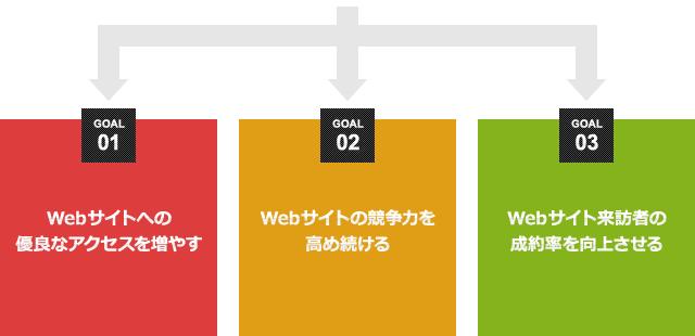Webコンサルティングの目的