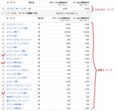 Google Adwordsキーワードツールの検索結果