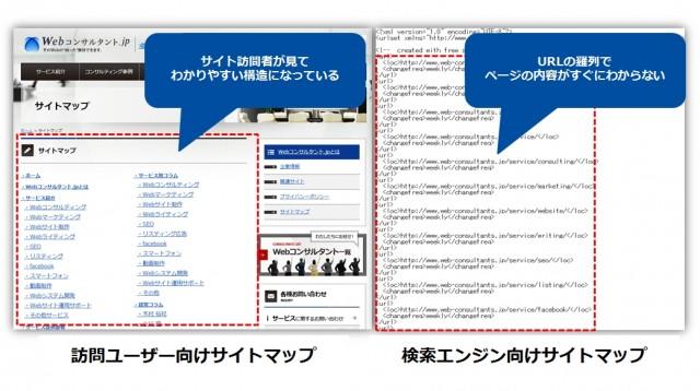 sitemap.htmlとsitemap.xmlの比較