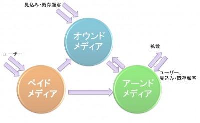 トリプルメディア関係図1
