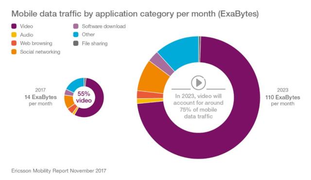 モバイルでの今後のインターネット上の通信における動画の割合