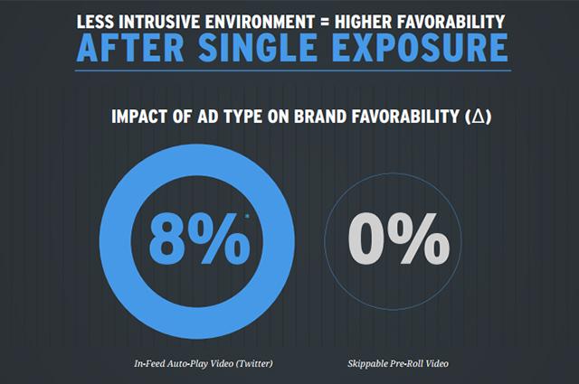 インフィード動画広告とプレロール動画広告の好感度比較