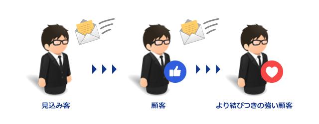 メールを送って「見込み客」を「顧客」に、「顧客」は「より結びつきの強い顧客」に育てていく図