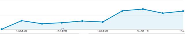 コンパウンド型のブログ記事はアクセス解析のグラフが右肩上がりになっている(1記事のグラフ)