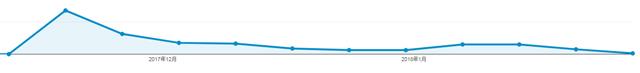 コンパウンド型ではないブログ記事の特長は、グラフが右肩下がり