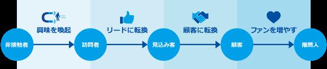 マーケティングステージは「興味を喚起」→「リードに転換」→「顧客に転換」→「ファンを増やす」