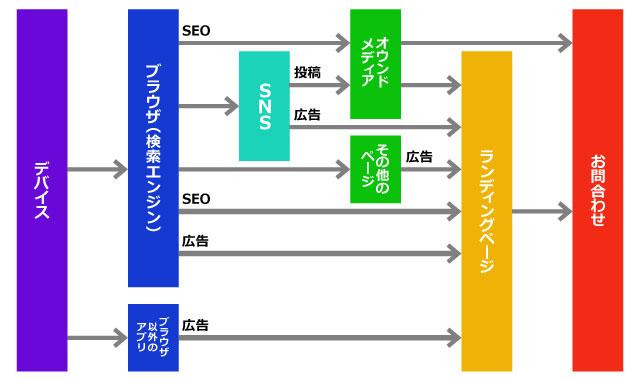 オンラインが起点のWeb集客の概要図